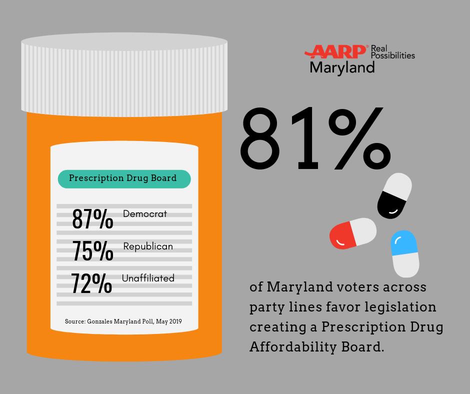 Survey Finds 81% of Maryland Voters Support Prescription Drug Affordability Board