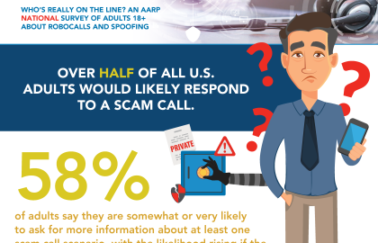 Consumers at Risk from Robocall Scams, Says AARP Survey